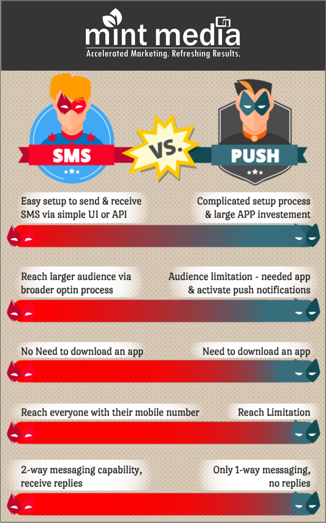 How-SMS-is-better-than-Push-Notifications